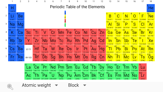 periodic table chemistry elements 2018 - Periodic Table For Chemistry