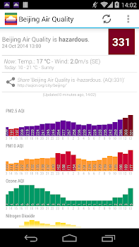 Air Quality: Real time AQI