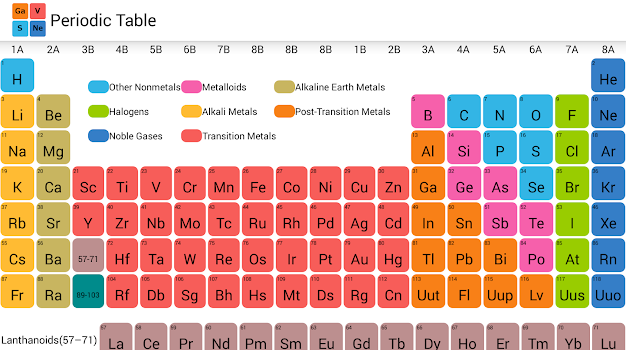 Periodic table by house of wisdom education category 299 periodic table urtaz Choice Image