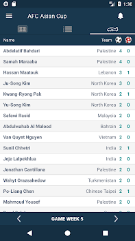 Scores for AFC Asian Cup - International Matches